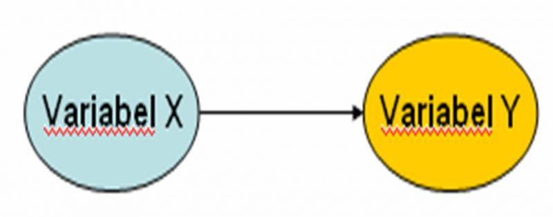 variabel dependen dan independen